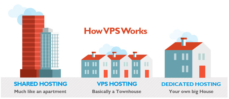 Difference Between Shared Hosting, VPS and Dedicated Server